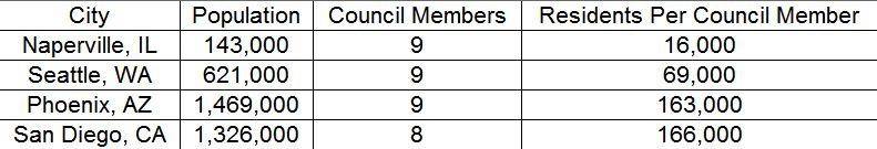 Residents Per Council Member